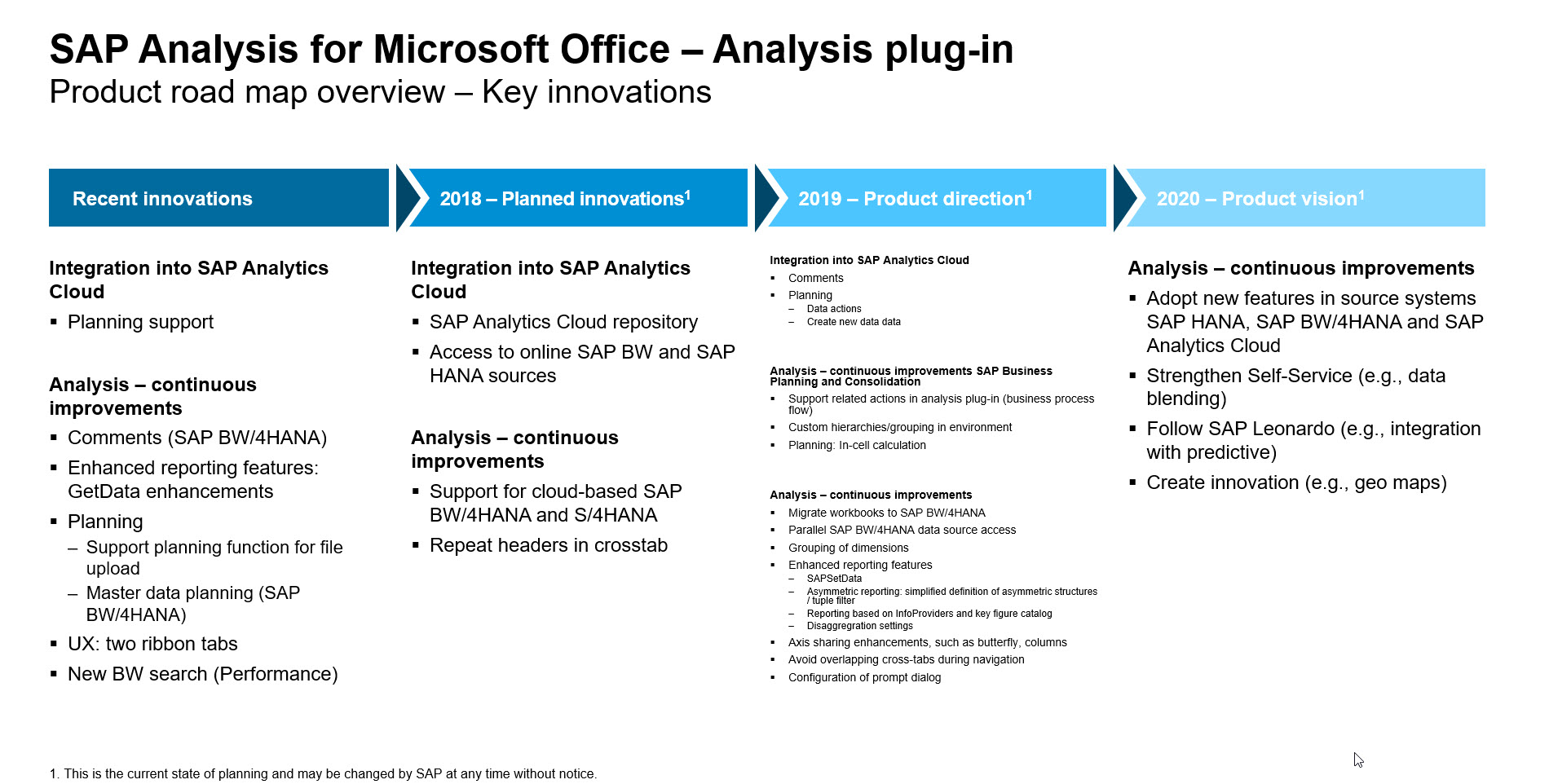 ASUG Analysis Influence Council – Make your voice heard + Brief Road