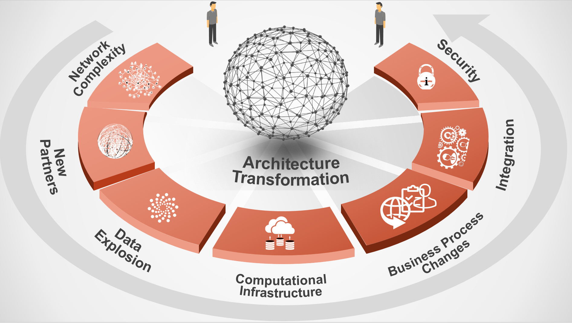 Simplifying the Enterprise Architecture for the