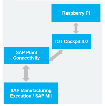 Connecting SAP Plant Connectivity to SAP Cloud Platform