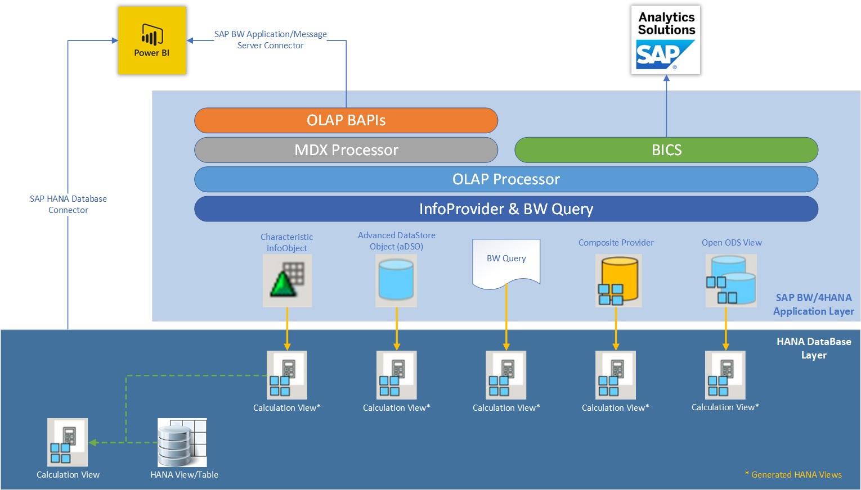 SAP BW/4HANA Connectivity Options in Microsoft Power BI