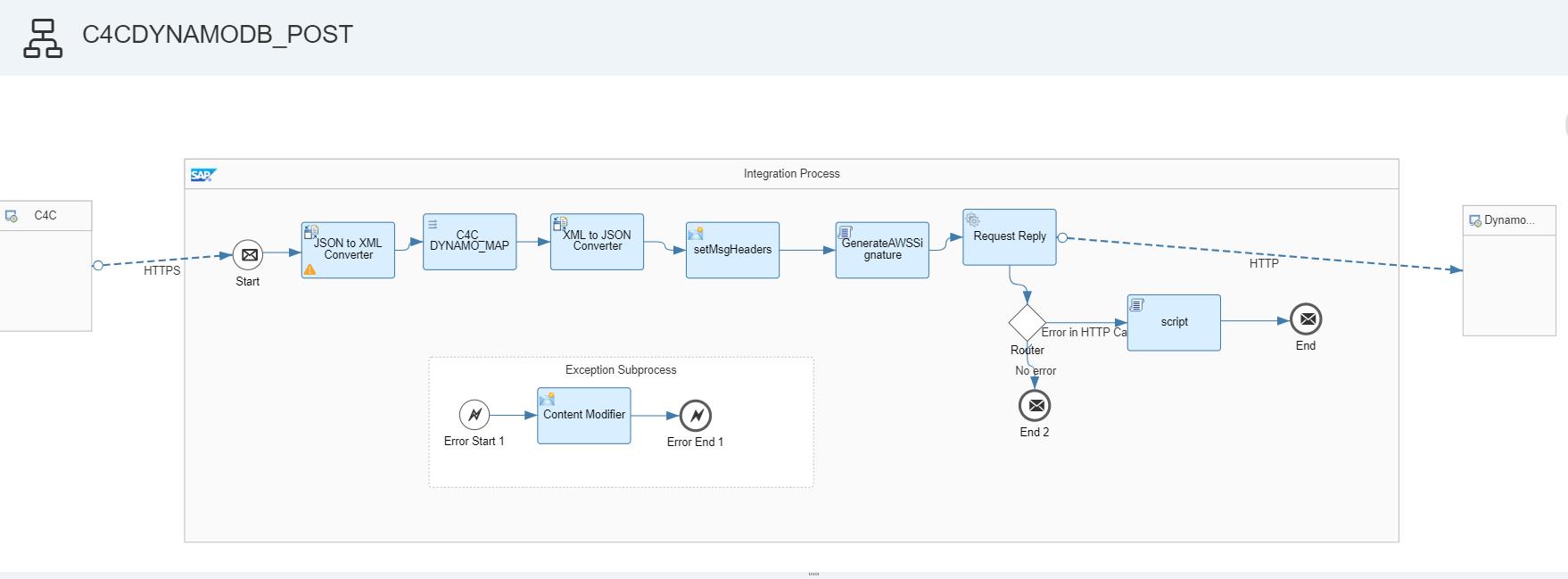 Integrating C4C with AWS DynamoDB via CPI | SAP Blogs