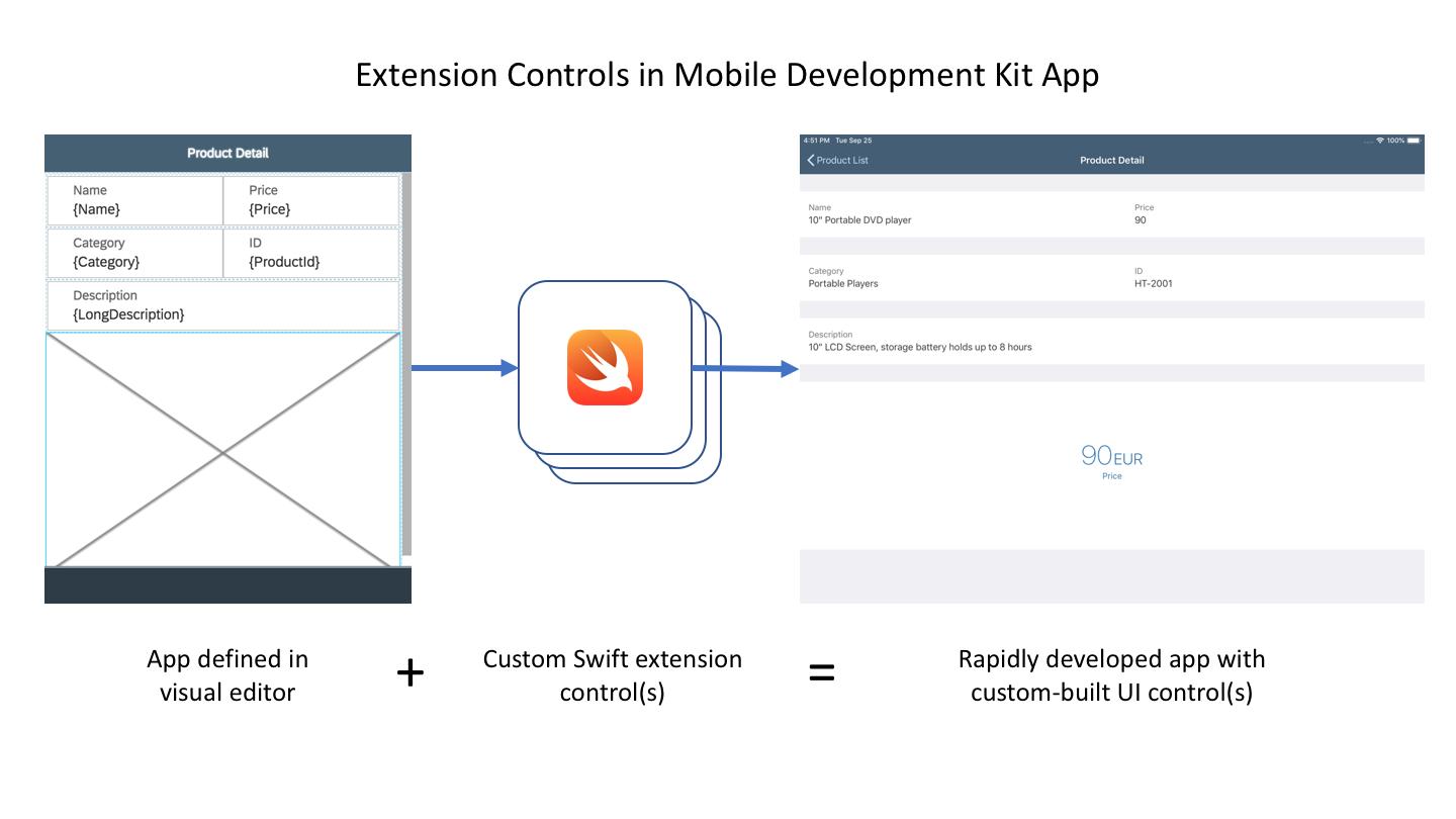 Build Extension Controls in Mobile Development Kit 2 0 SP1 | SAP Blogs