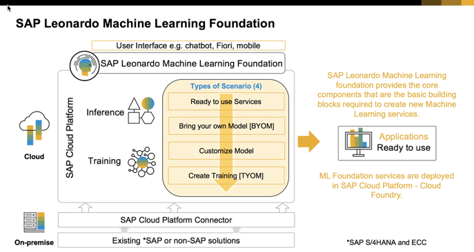 Sap Machine Learning Solving Unique Challenges In Your Business