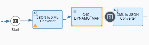 Integrating C4C with AWS DynamoDB via CPI | SAP Blogs