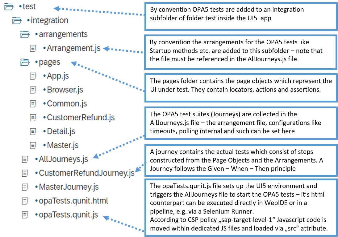 Testing your SAPUI5 application with OPA5 | SAP Blogs