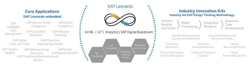 SAP Machine Learning: Wheres the Beef? | SAP Blogs