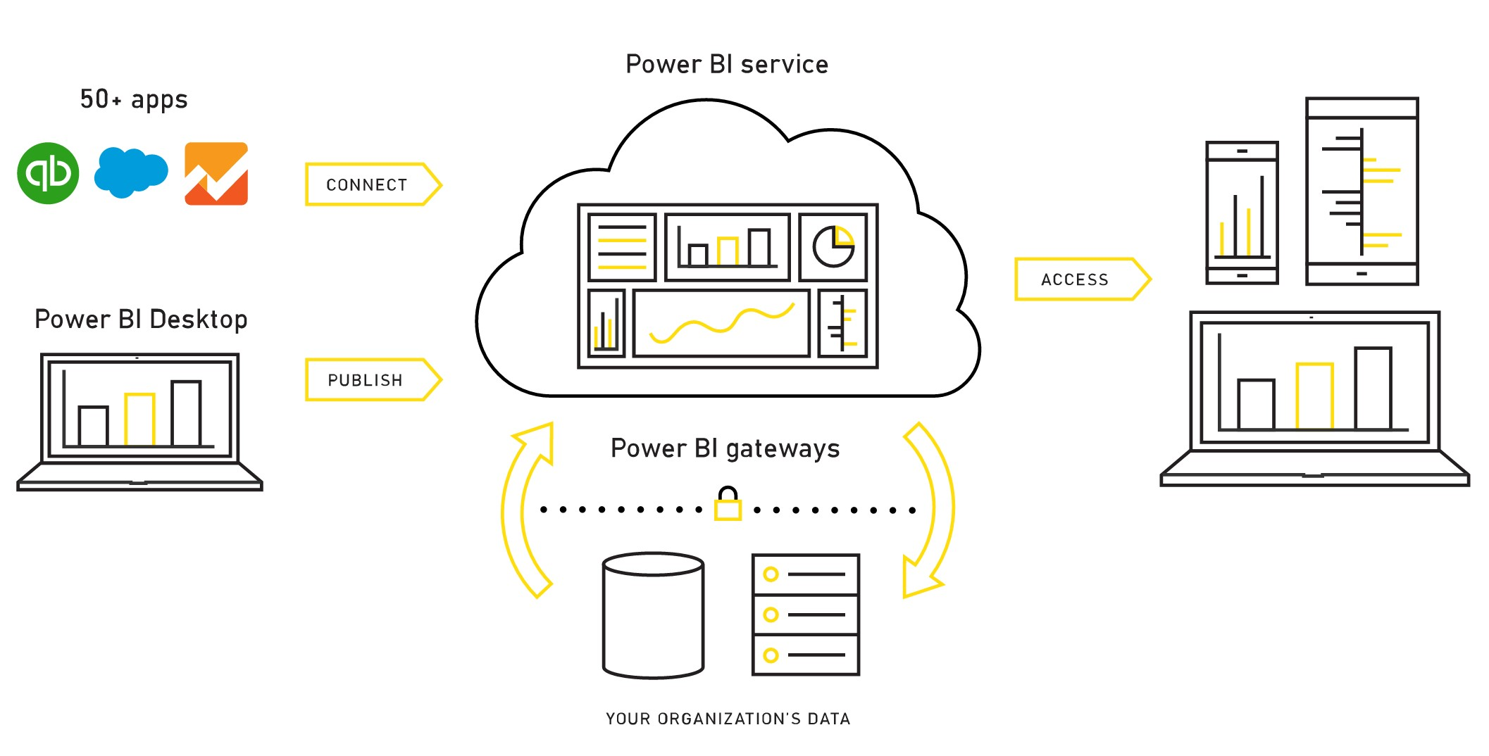 Image result for power bi gateway business