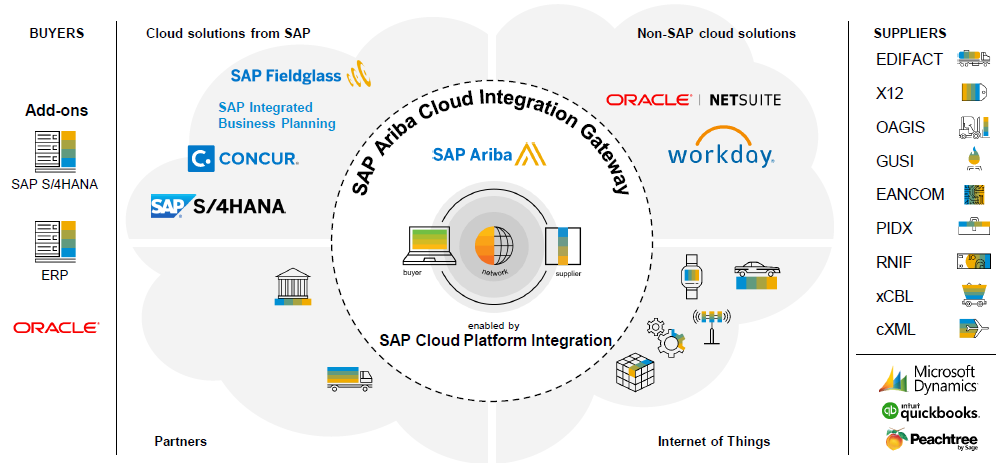 SAP Ariba integration Using Cloud Integration Gateway | SAP Blogs
