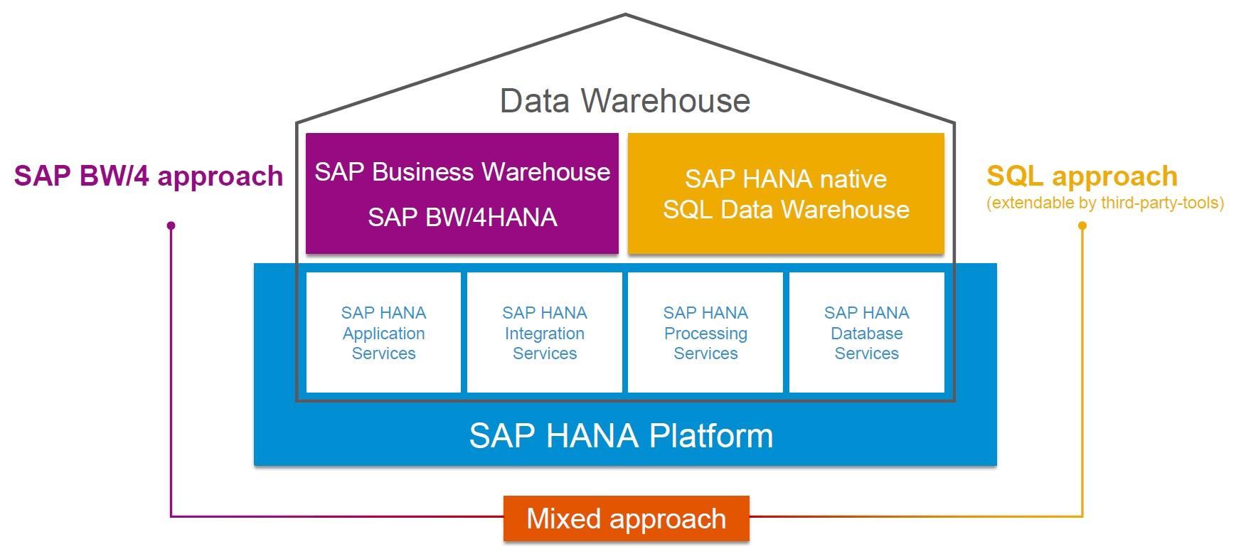 SAP BW/4HANA – Data Warehouse with Three Approach Strategy