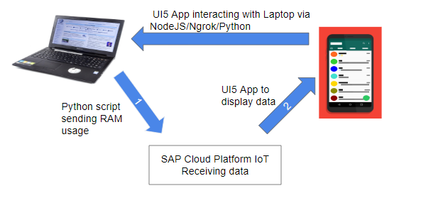NoAdditionalHardware – Our Working SAP Cloud IoT prototype
