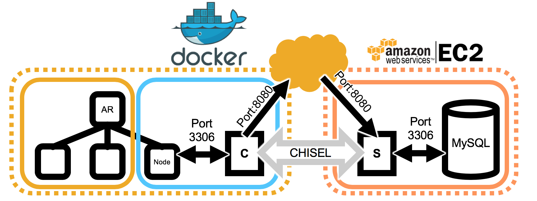 Connect To Mysql In Docker