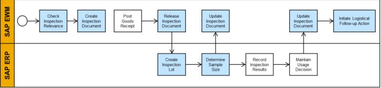 SAP S/4HANA Embedded EWM-QM Integration Setup-1709 | SAP Blogs