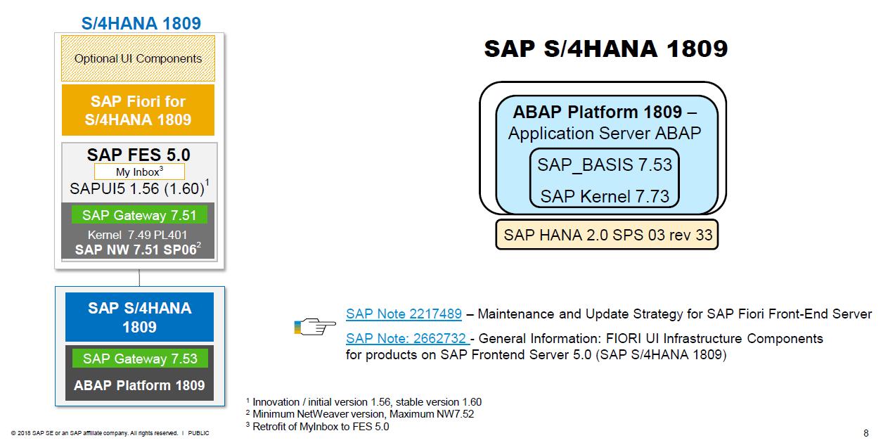 S/4HANA 1809 FPS00: Installation Preparation | SAP Blogs