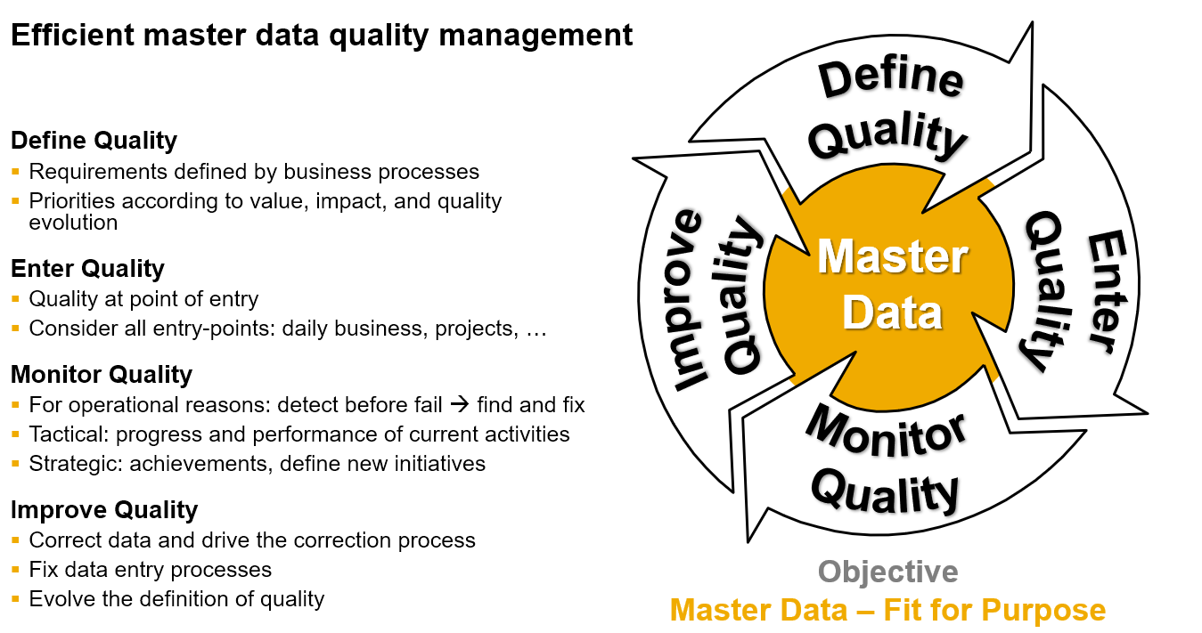 effective master data quality management | sap blogs