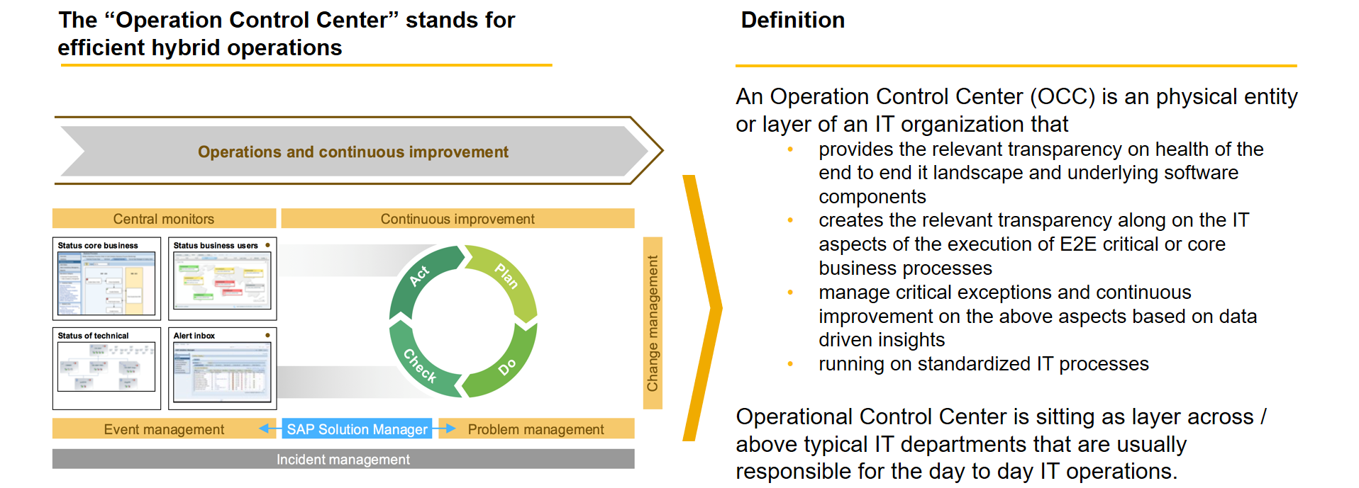 SAP Operations Control Center for Operating Hybrid System