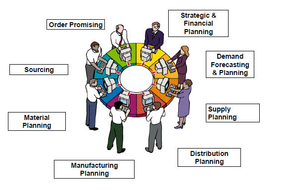 SAP Integrated Business Planning (IBP) – Sales and