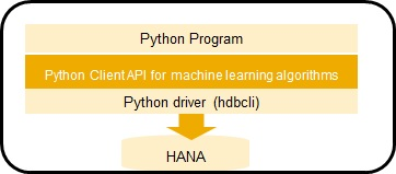 Python Client API for machine learning in SAP HANA 2 0, Express
