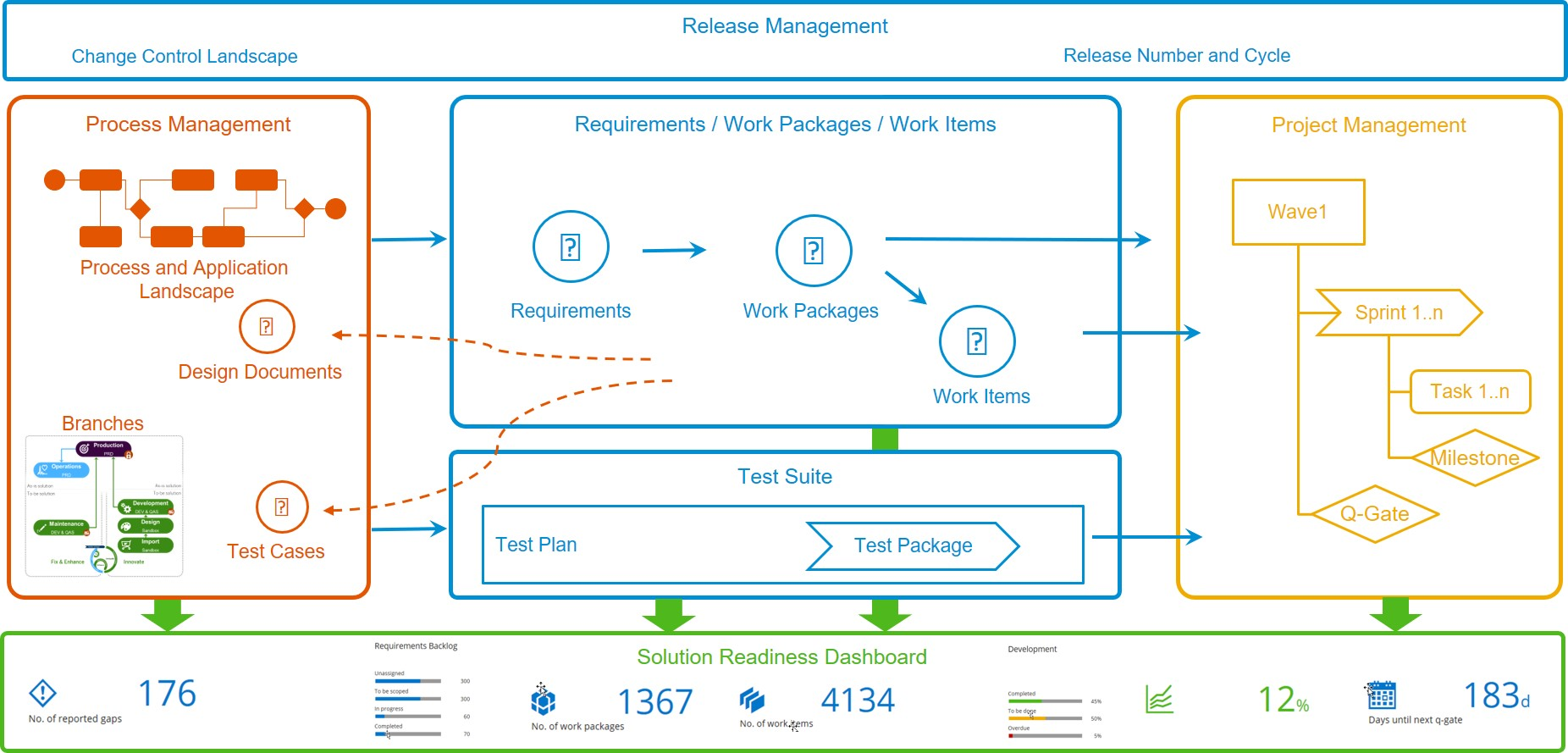 From Requirements To Deploy With Sap Focused Build