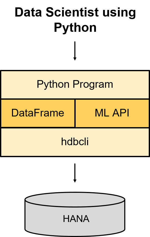 Diving into the HANA DataFrame: Python Integration – Part 1 | SAP Blogs