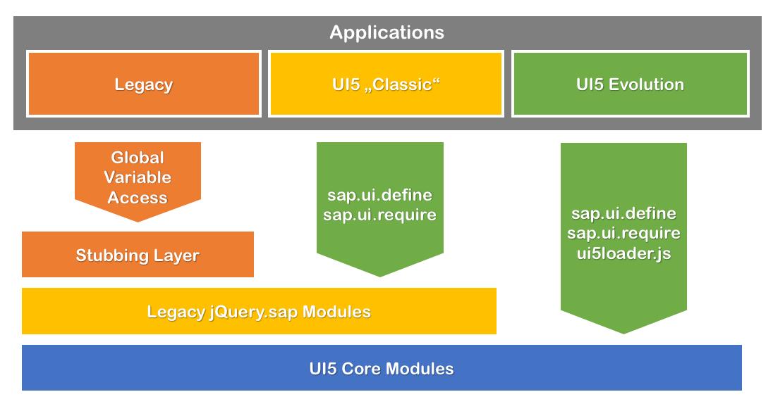 UI5ers Buzz #38: Modularization of the SAPUI5 Core | SAP Blogs