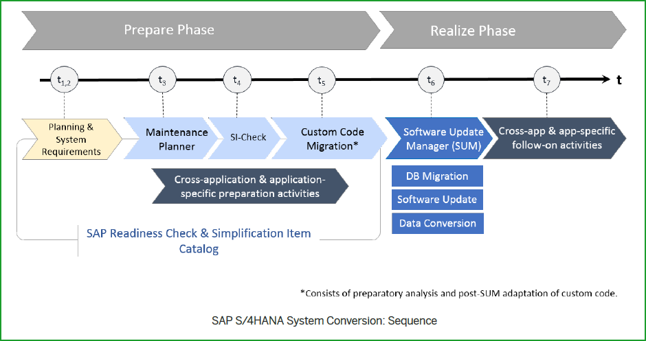 Conversion to S/4HANA 1809FPS0 – t6m – Software Update