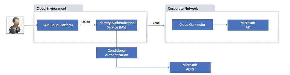 Part 1: SAP Cloud Platform Authentication setup using IAS