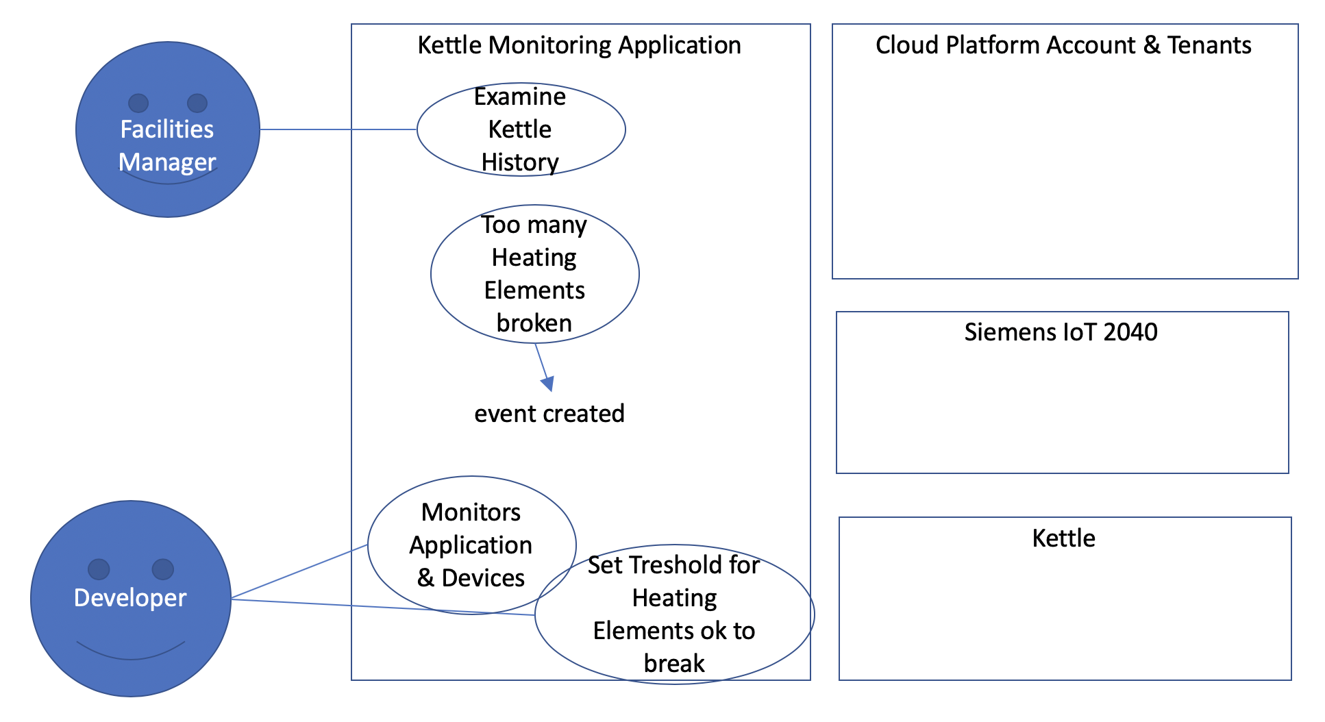 Building an E2E IoT Application for Cooking Kettles at SAP