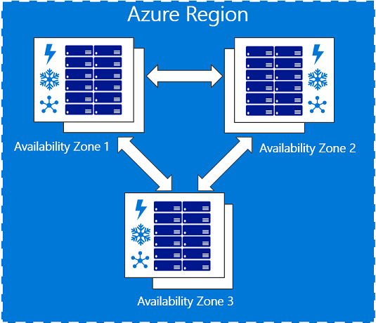 Your SAP on Azure – Part 12 – Highly Available SAP Netweaver