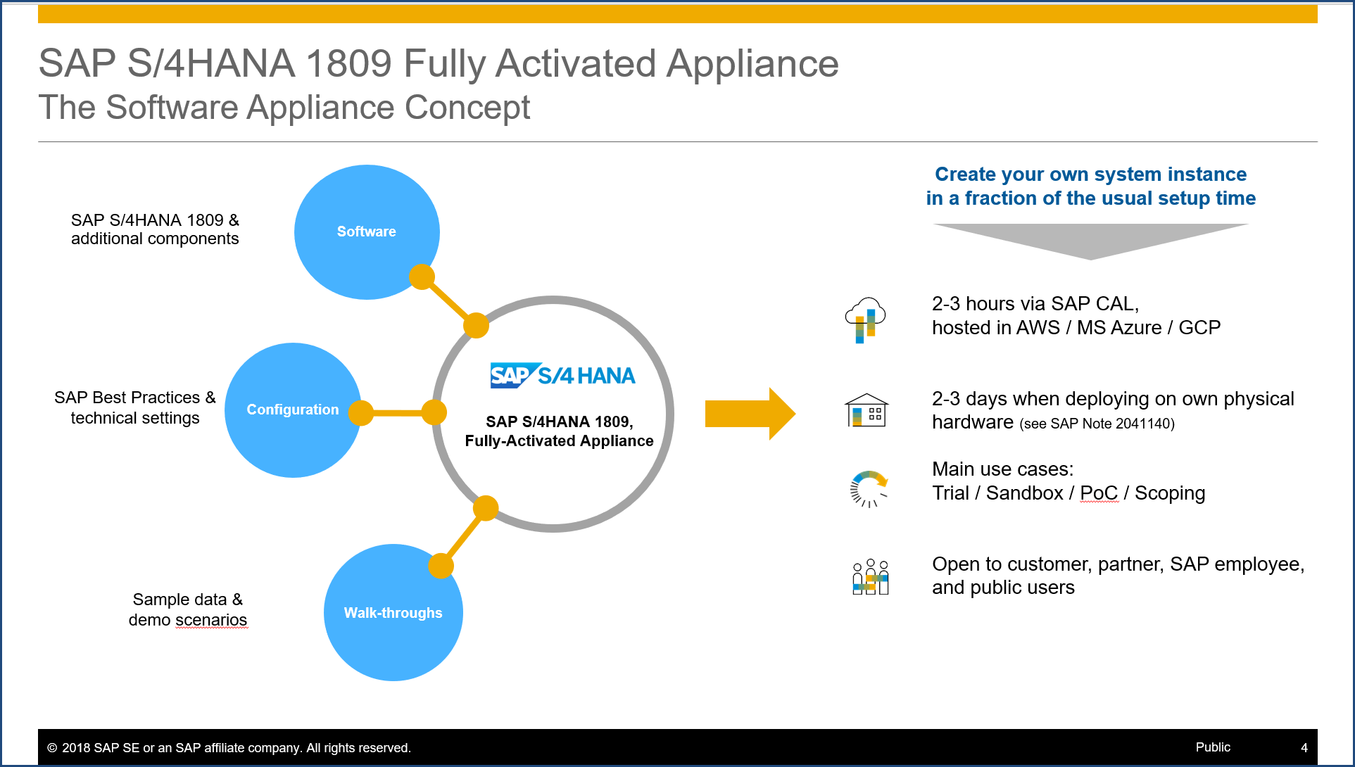 SAP S/4HANA Fully-Activated Appliance: Create your SAP S