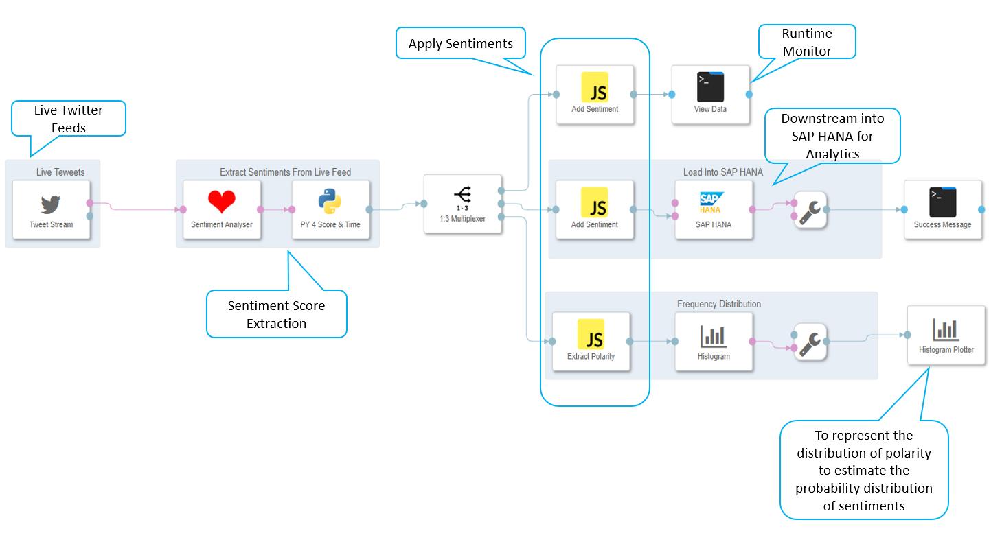 SAP Data Hub – Sentiment Analysis On Twitter Feeds   SAP Blogs