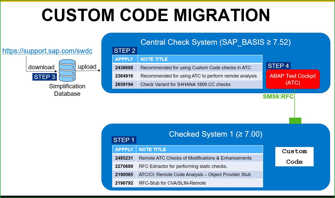 Conversion to S/4HANA 1809FPS0 – t5 – Custom Code Migration   SAP Blogs