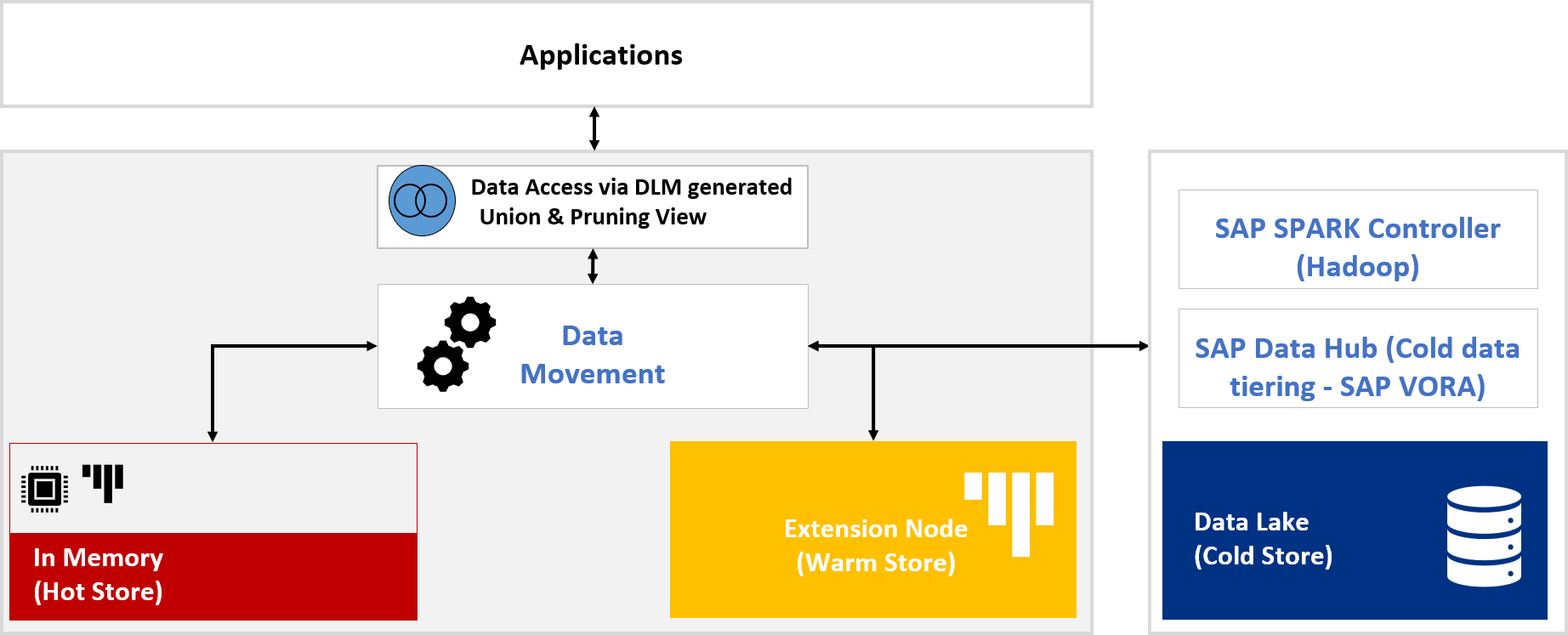 Understanding The Sap Data Lifecycle Manager Dlm Tool