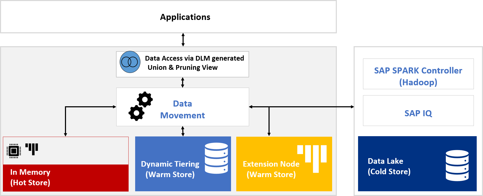 Understanding the SAP Data Lifecycle Manager (DLM) Tool