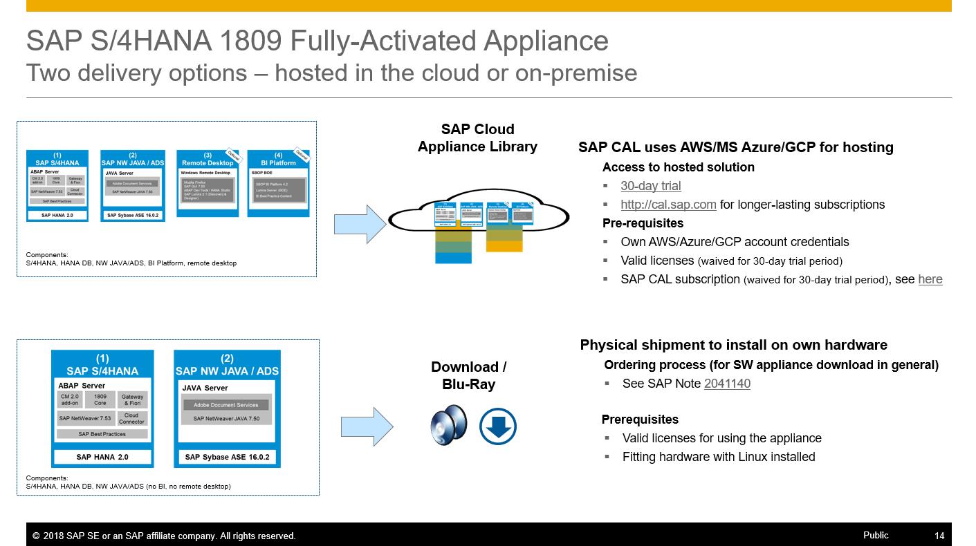 SAP S/4HANA Fully-Activated Appliance: Create your SAP S/4HANA 1809