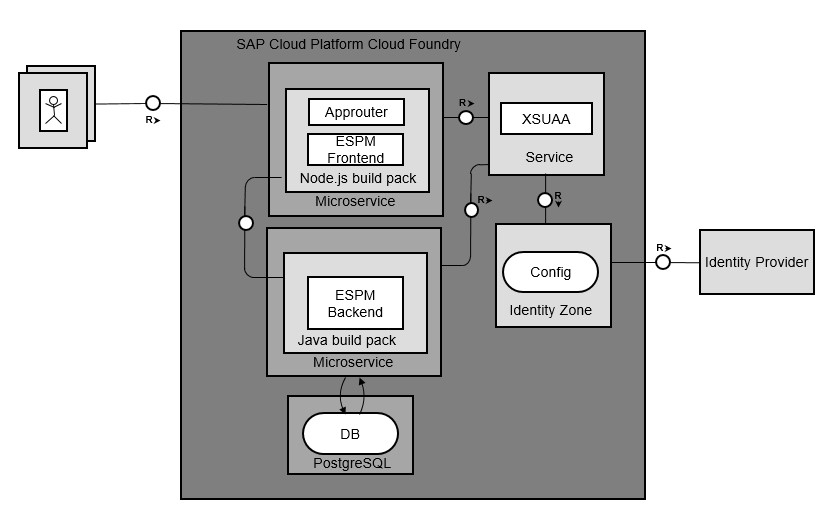 Experience in migrating ESPM and SHINE Applications from SAP Cloud