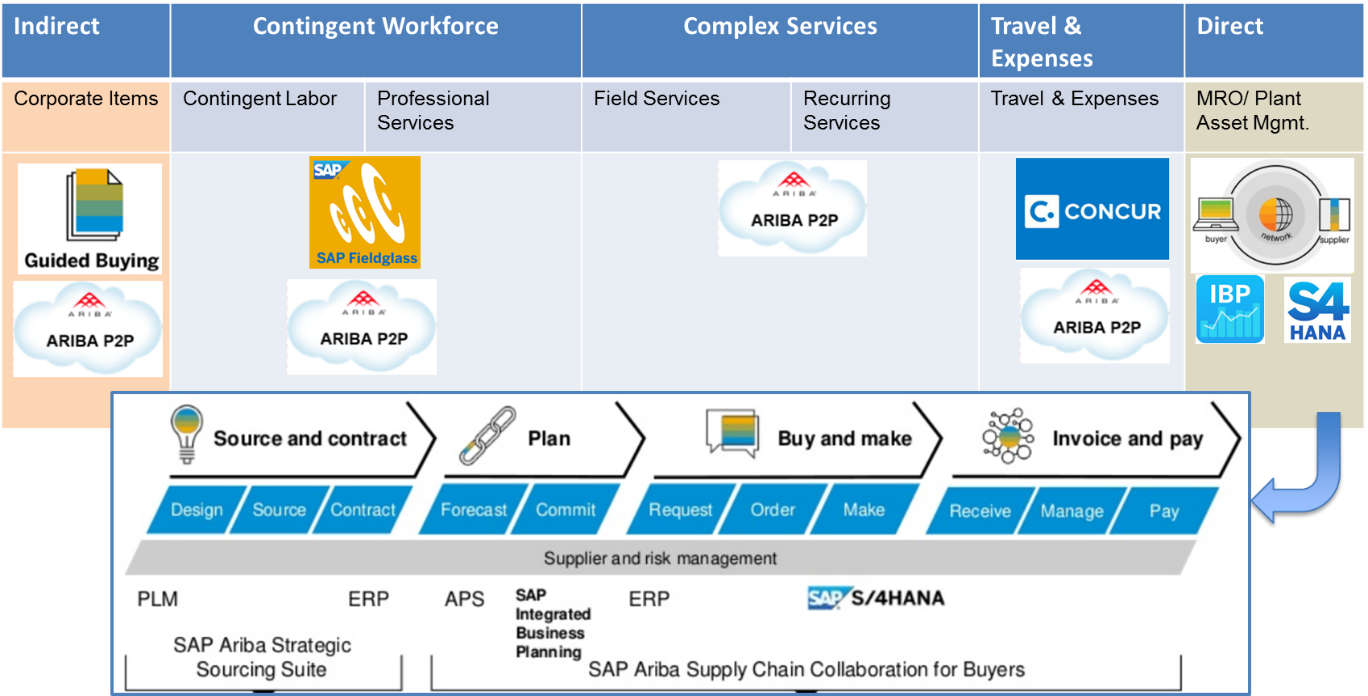 How Ariba solution can help with your direct procurement