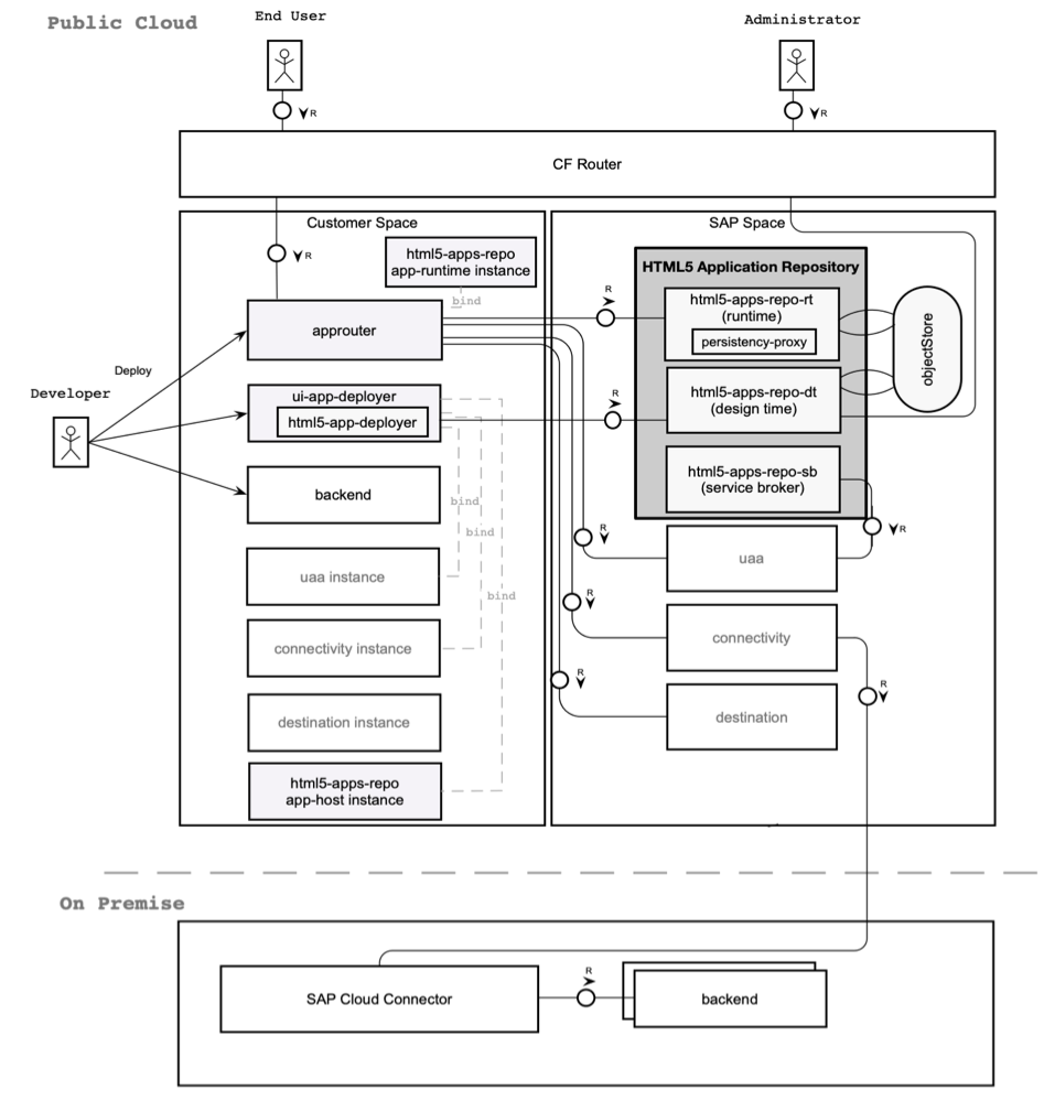 Fiori Application Programming Model for Cloud Foundry and