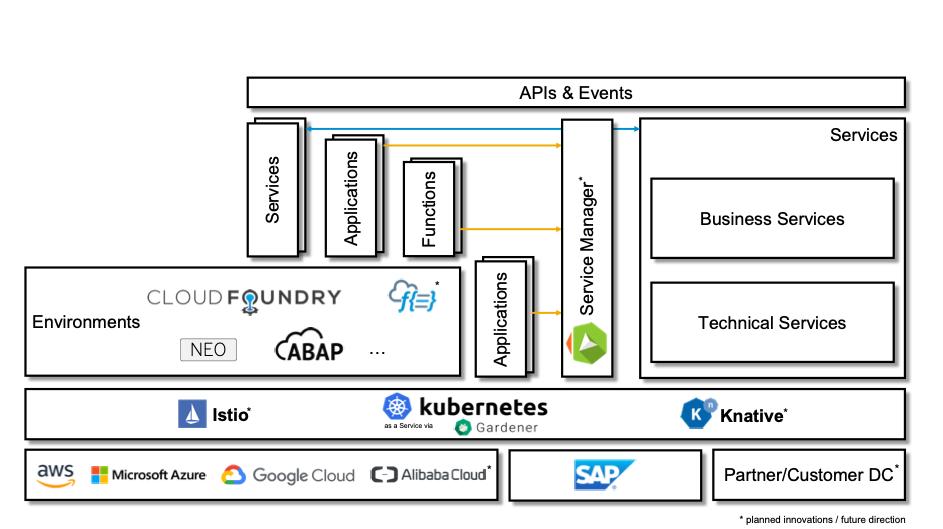 Kubernetes & SAP Cloud Platform Extension Factory