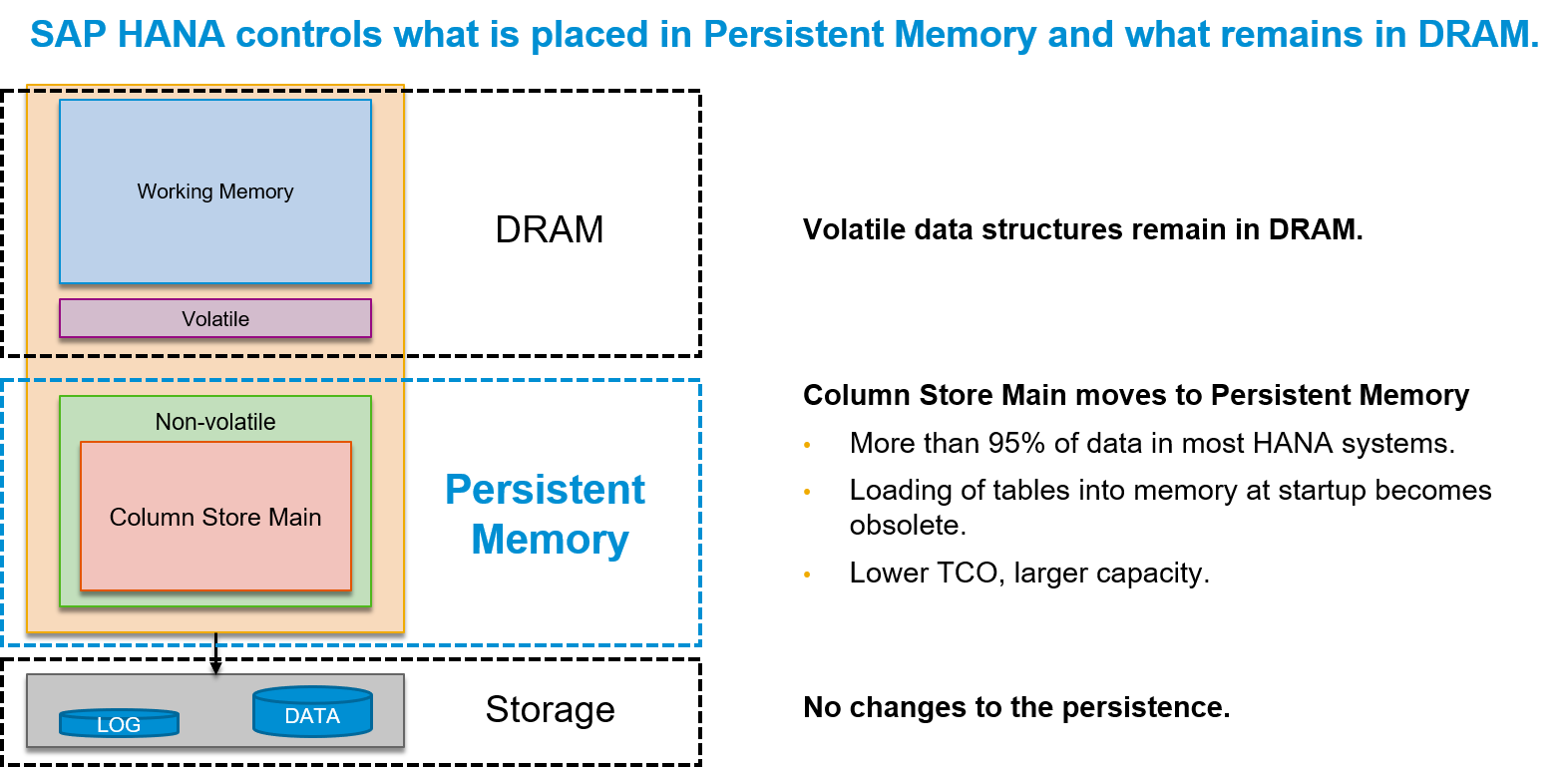 SAP HANA & Persistent Memory | SAP Blogs