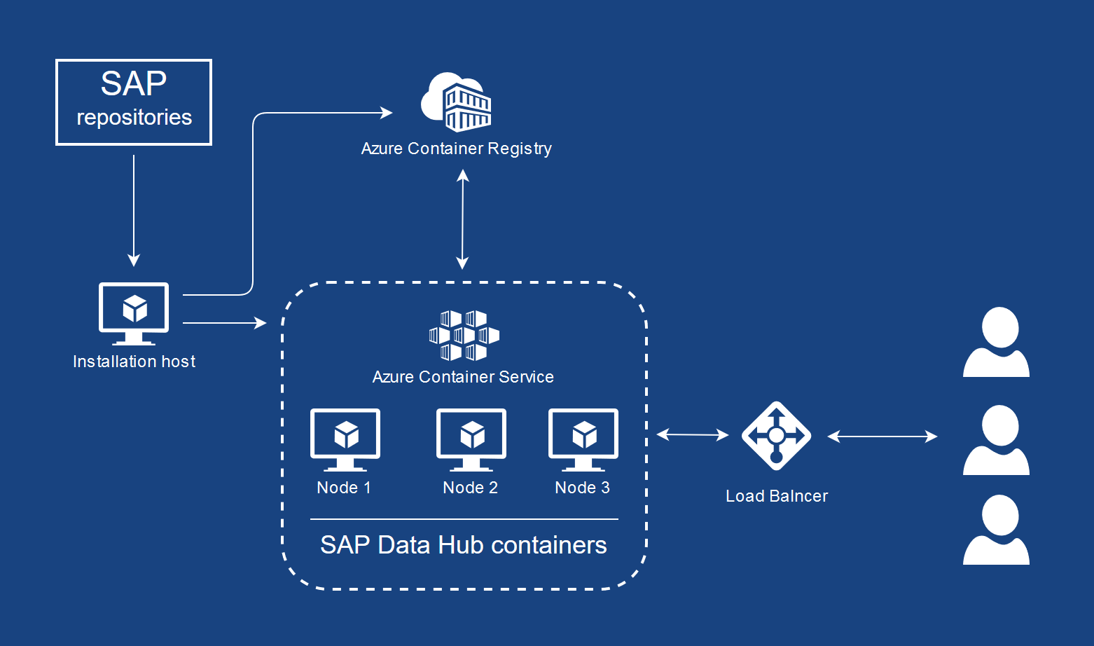 Your SAP on Azure – Part 13 – Install SAP Data Hub on Azure