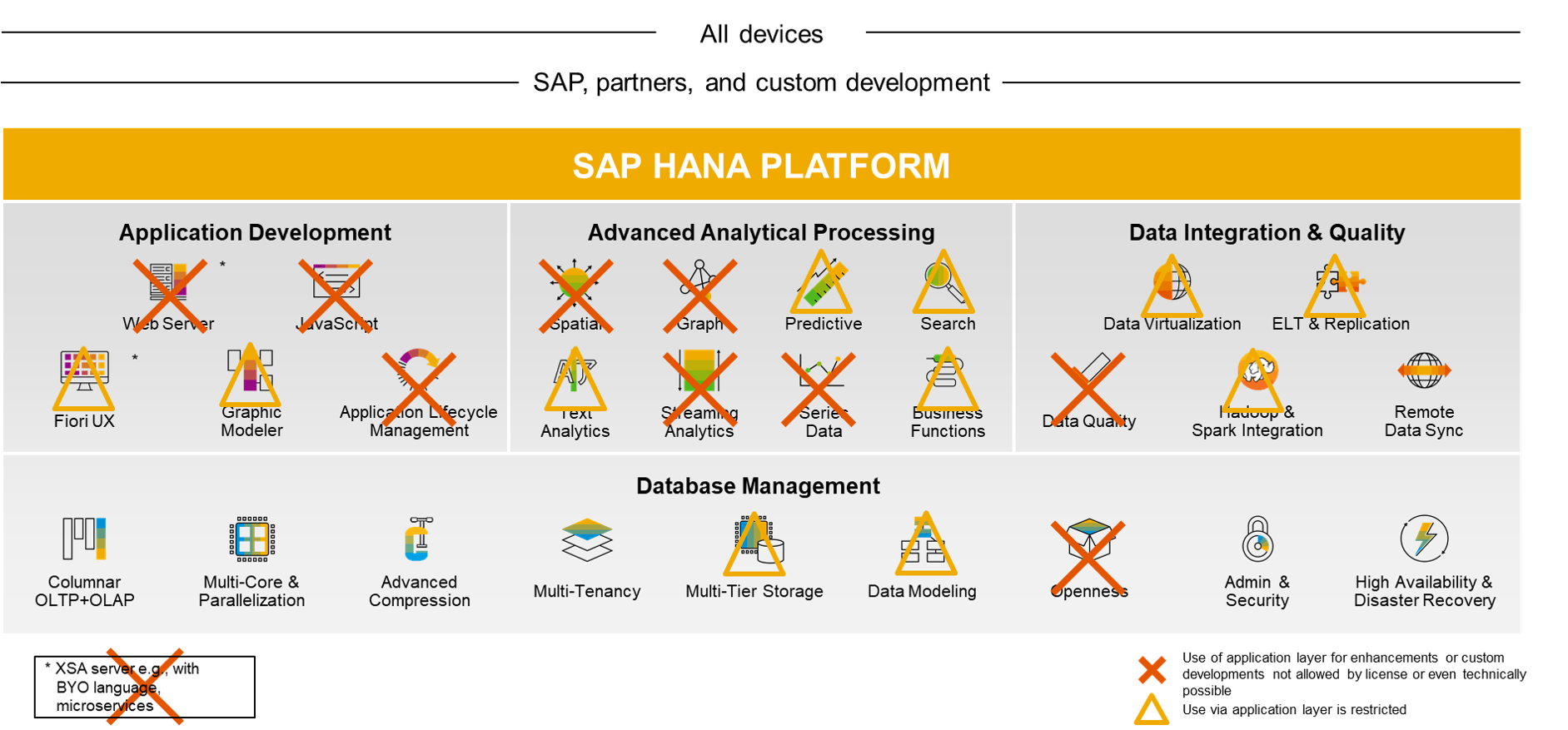 Great explanation and guidelines to finding the best HANA licensing