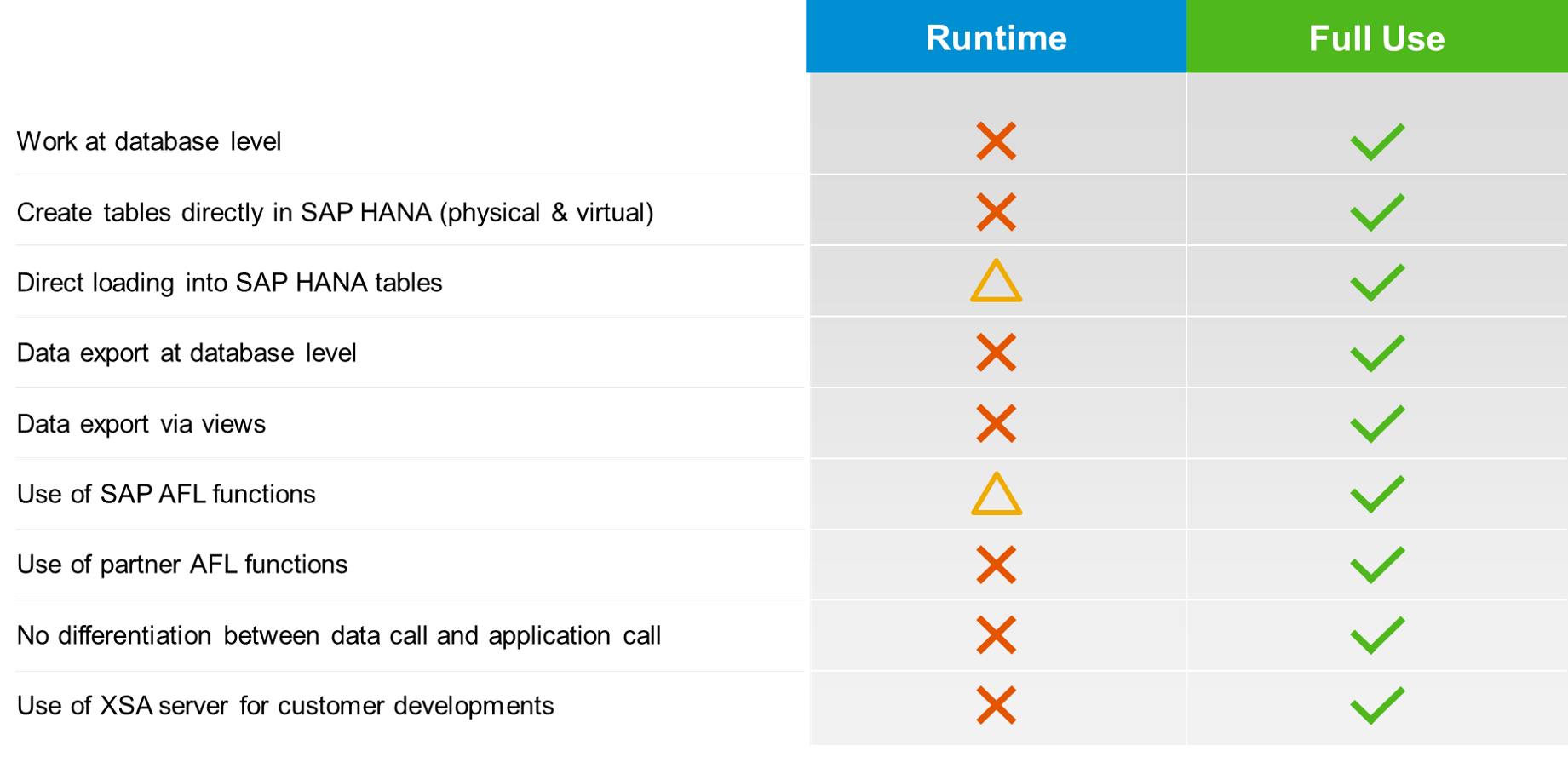 Great explanation and guidelines to finding the best HANA