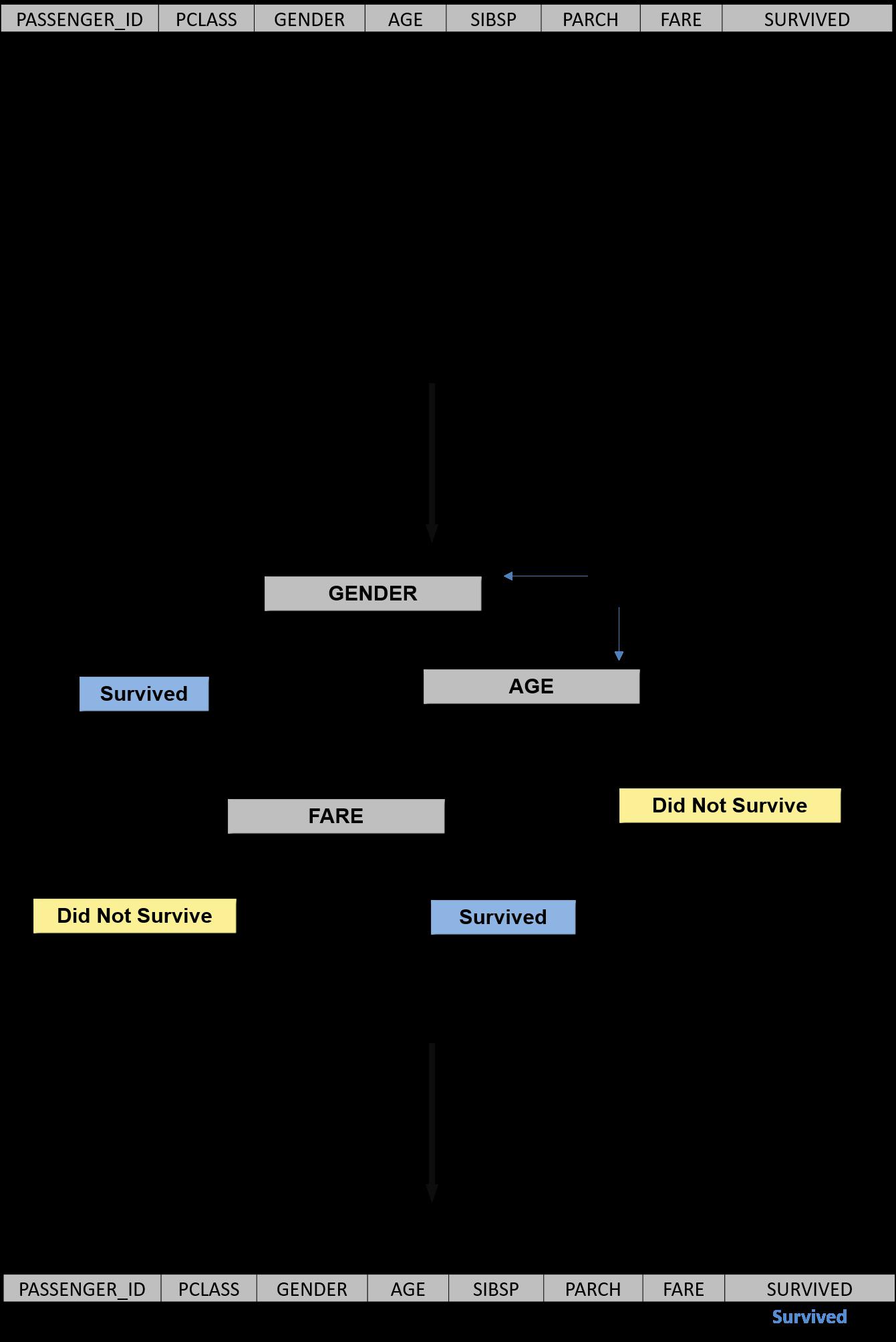 Diving into the HANA DataFrame: Python Integration – Part 2 | SAP Blogs