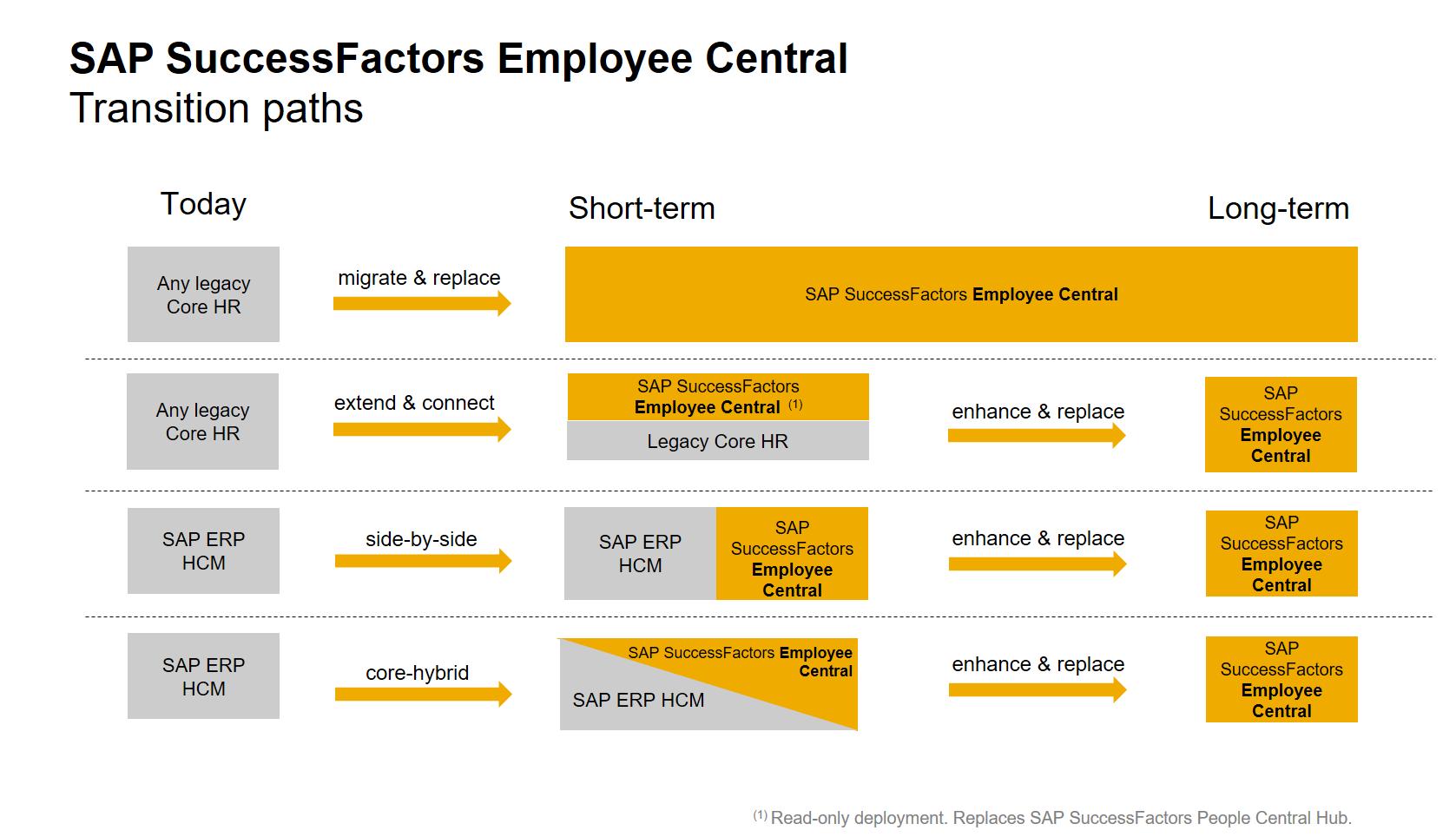 The Road To Sap Successfactors Employee Central Flexible