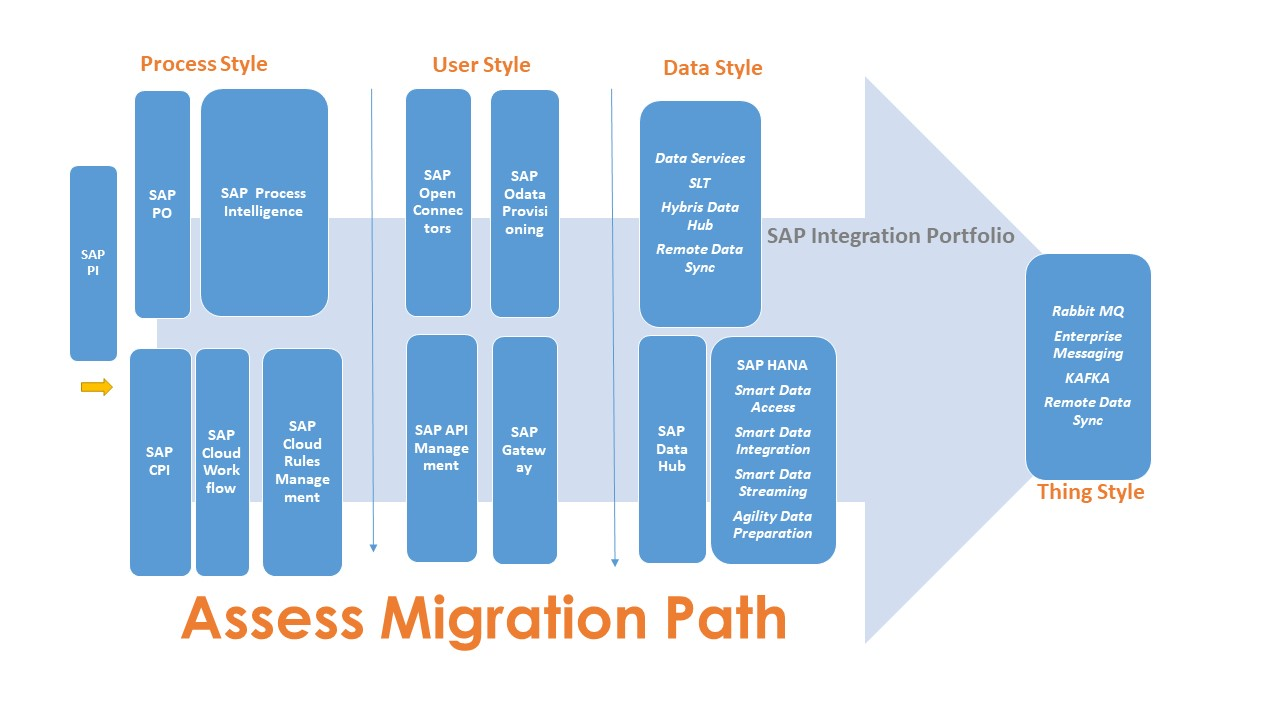 Migration Approach of SAP PI/XI to SAP PO (Hana Enterprise Cloud/On