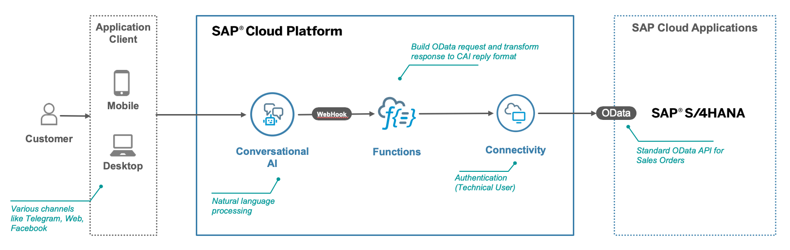 Build a chatbot on SAP Conversational AI which communicates with S
