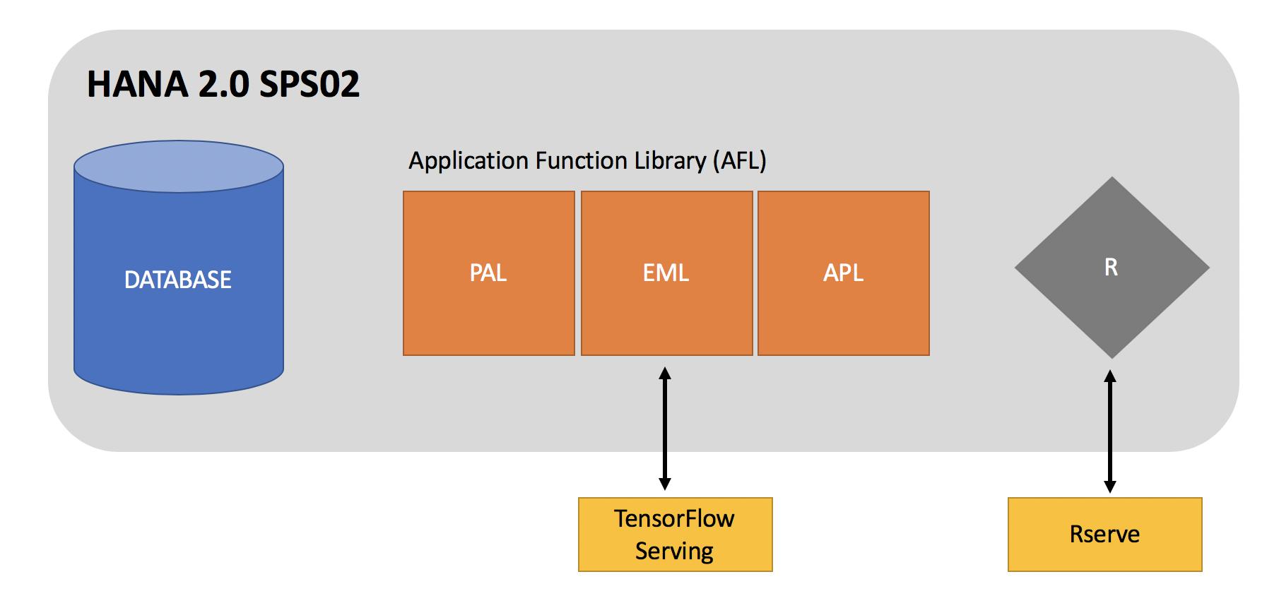 Machine Learning with SAP HANA | SAP Blogs