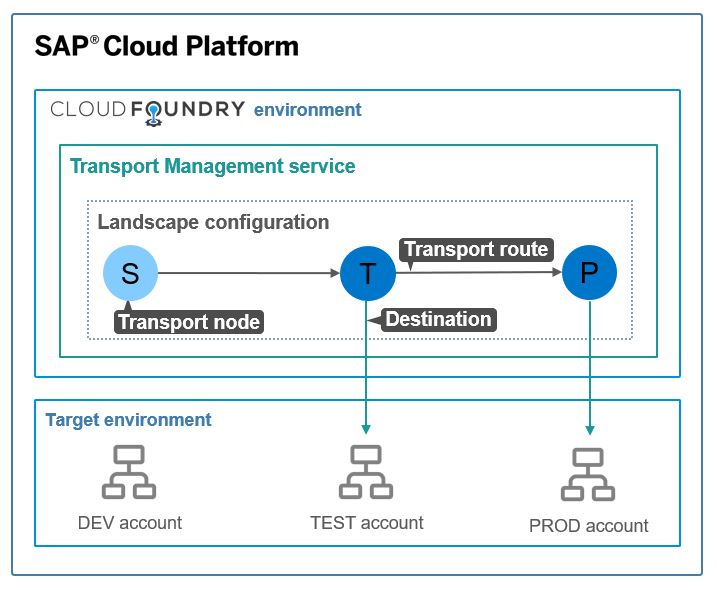 SAP Cloud Platform Transport Management service generally available