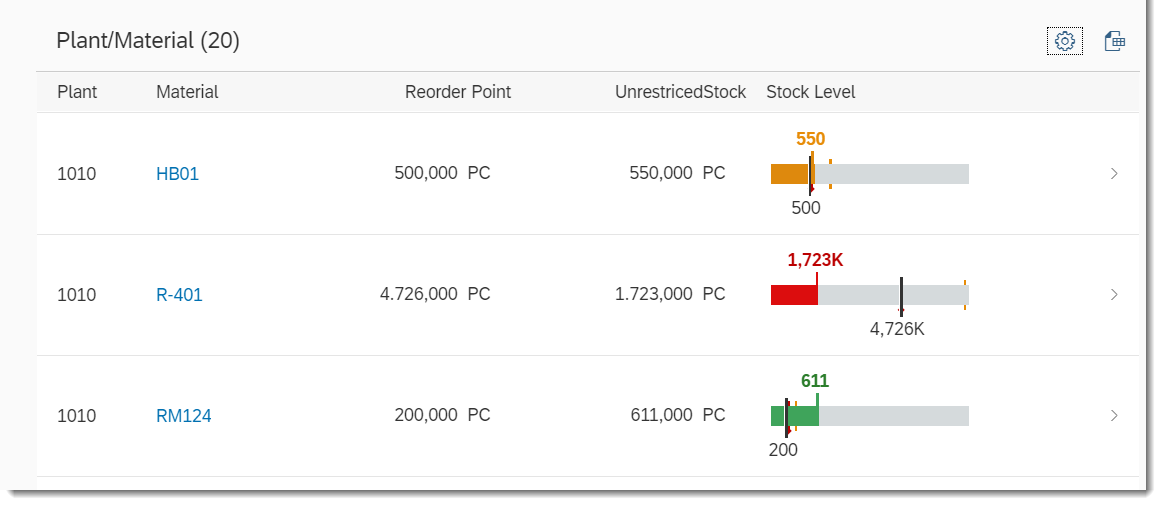 Fiori Elements – Bullet Micro Chart in List Report | SAP Blogs