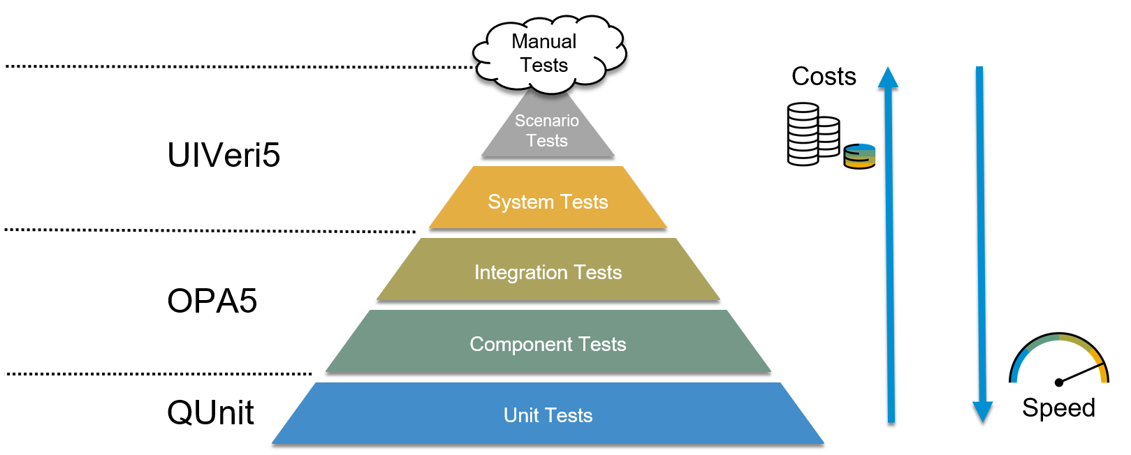 UIVeri5: More Stable System Tests for UI5 Applications | SAP